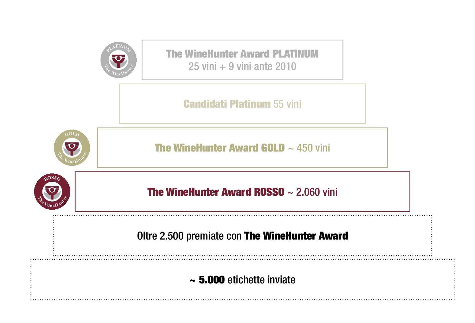 WineHunter Award 2018