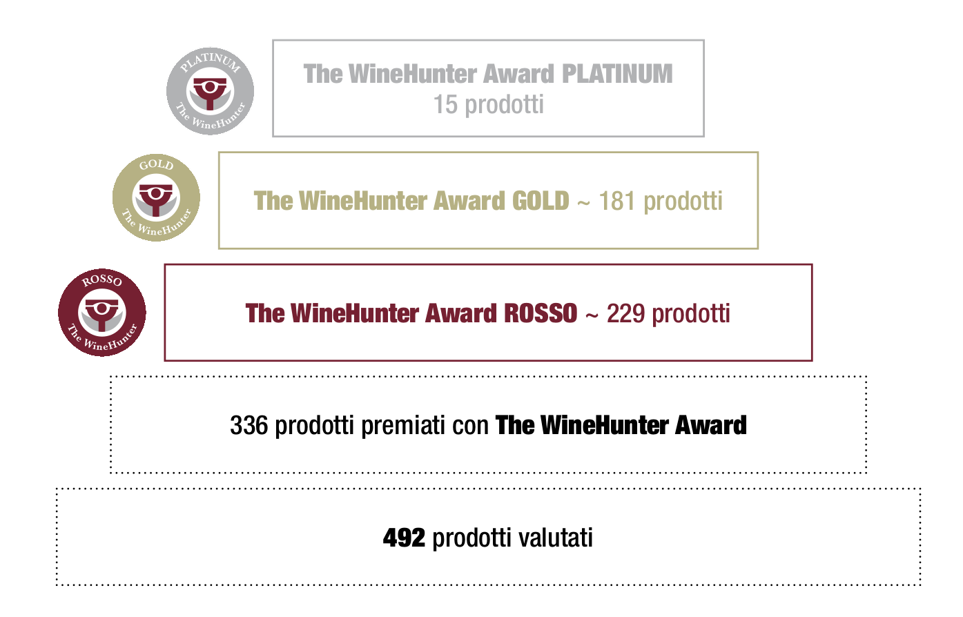 WineHunter Award Culinaria Beer Acquavitae 2018